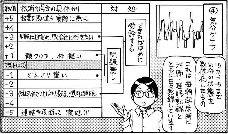 双極性障害の状態を理解する4つの記録【漫画/松浦さんの双極ライフ】